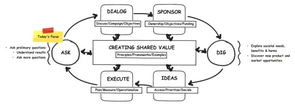 shared-value-birds-eye-process