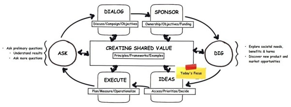 shared-value-process-ideas